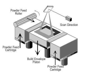 3d printing Selective Laser Sintering